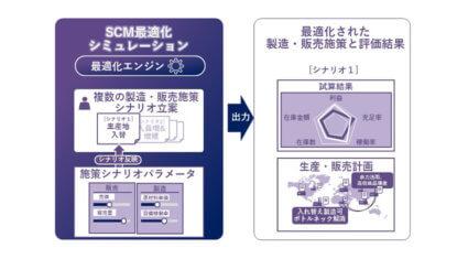 ダイキンと日立、化学事業の需要変動に対応可能な生産・販売計画の立案・実行支援ソリューションを運用開始
