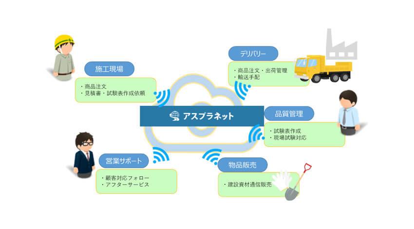 KDDIと大成ロテック、アスファルト合材のプラットフォーム型オーダーシステム「アスプラネットシステム」を共同開発