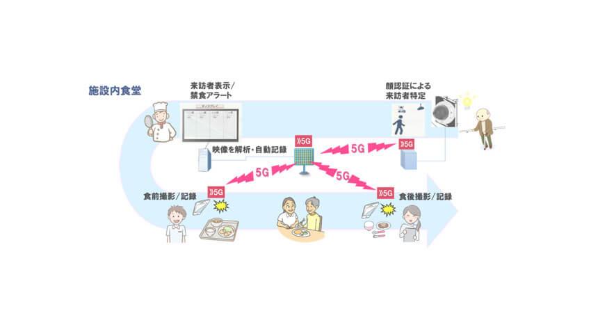 NEC・ドコモ・SOMPOホールディングス、介護施設における課題解決に向けた5G実証試験を実施