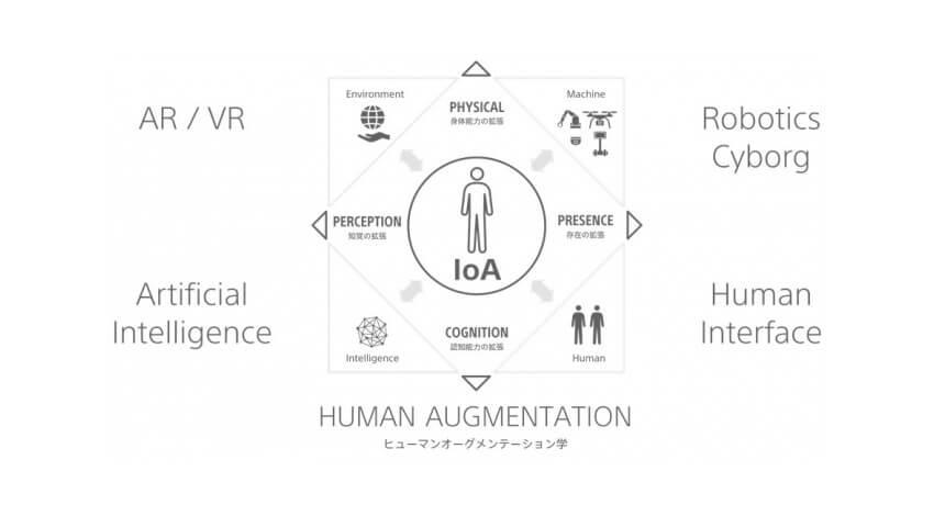 ソニー・東京大学ほか3社、IoA社会基盤の具現化に向けて「ヒューマンオーグメンテーション社会連携講座」を開始