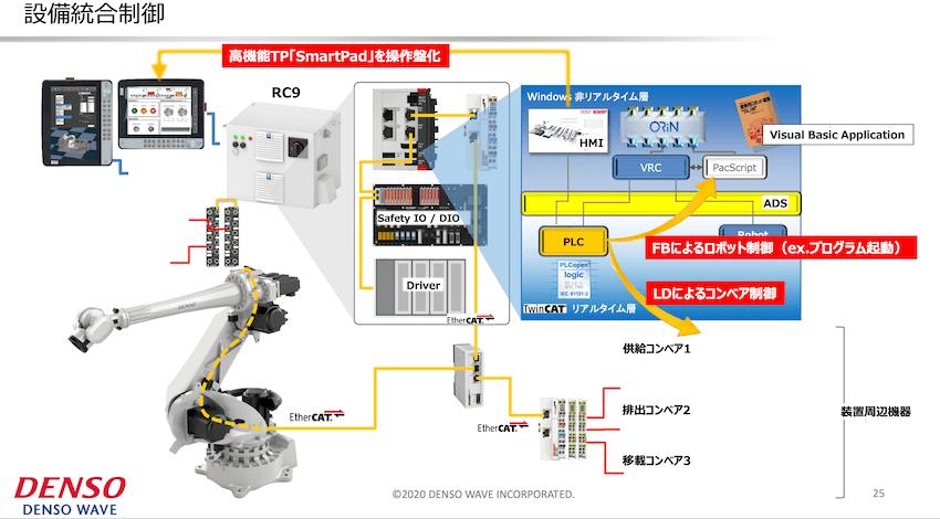 ロボットコントローラRC9による設備統合制御