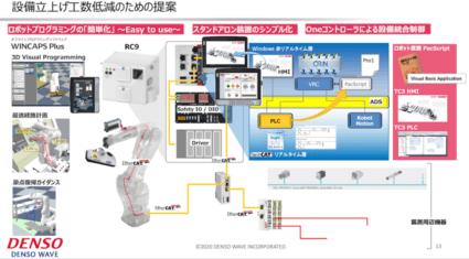 統合制御やAIを活用して、設備の立ち上げや生産数の変動に柔軟に対応する ーDENSO Robotics Online EXPO 2020レポート