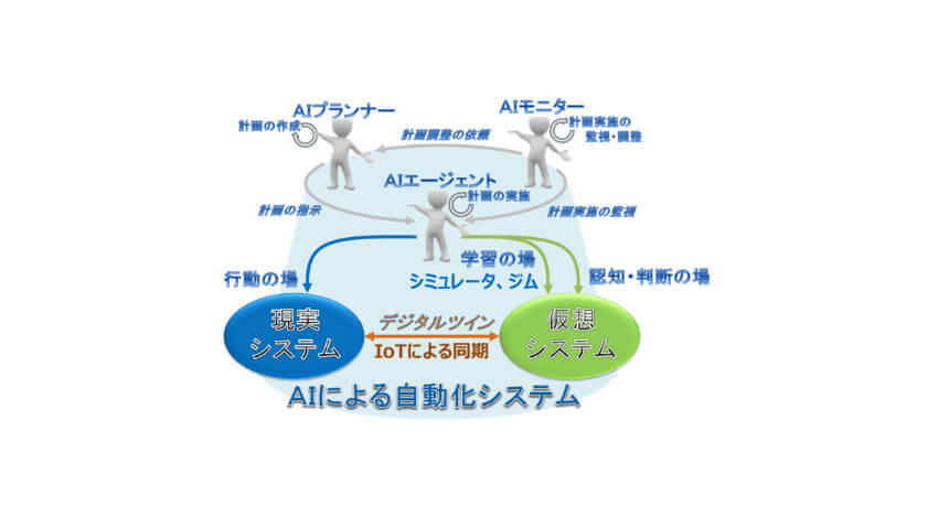 エクサ、デジタルツインを利用した自動化システムの短期構築を実現するフレームワーク「RATF」を開発