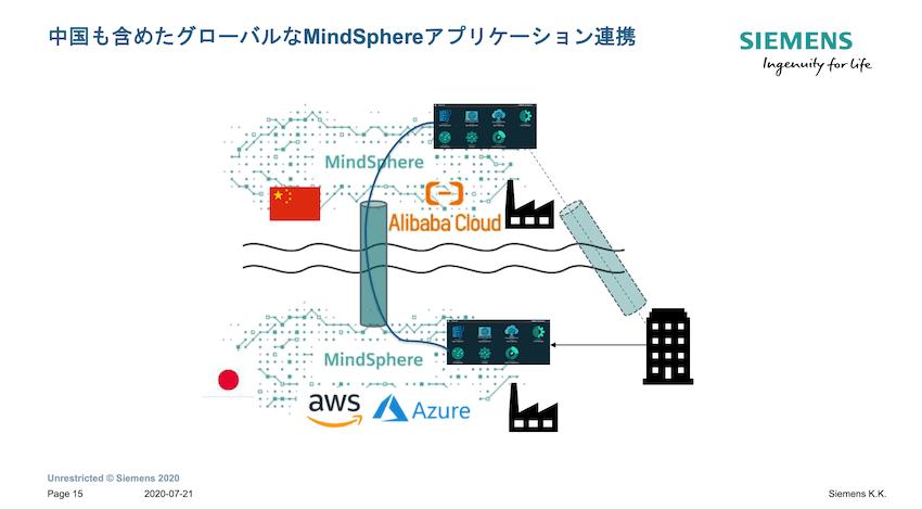中国も含めたグローバルなMindSphereアプリケーション連携