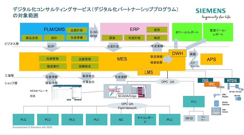 デジタル化コンサルティングサービスの対象範囲