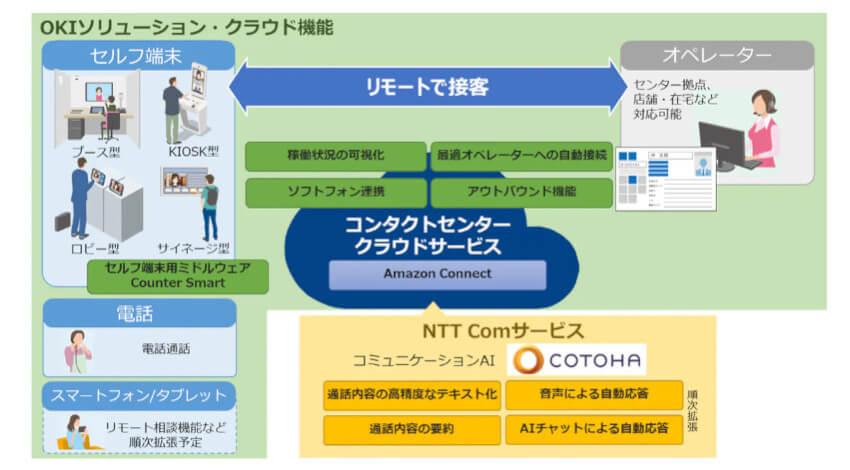 OKIとNTT Com、リモート接客オペレーターの稼働状況を可視化する「コンタクトセンタークラウドサービス」を販売開始
