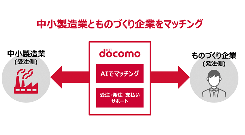 ドコモ、「製造業受発注マッチングプラットフォーム」のトライアルサービスを開始