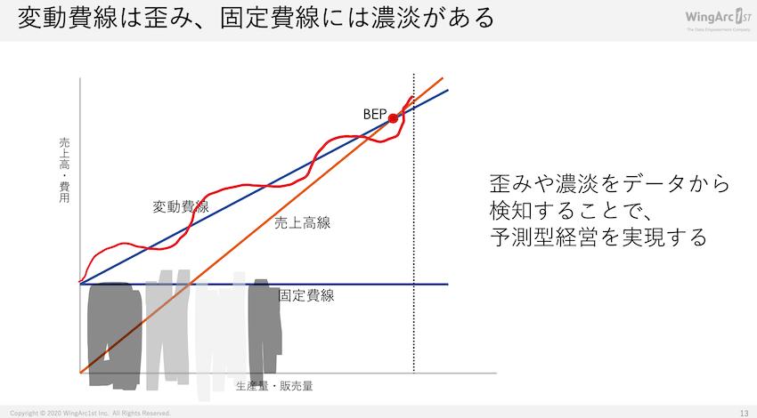 損益分岐線のグラフには歪みや濃淡がある