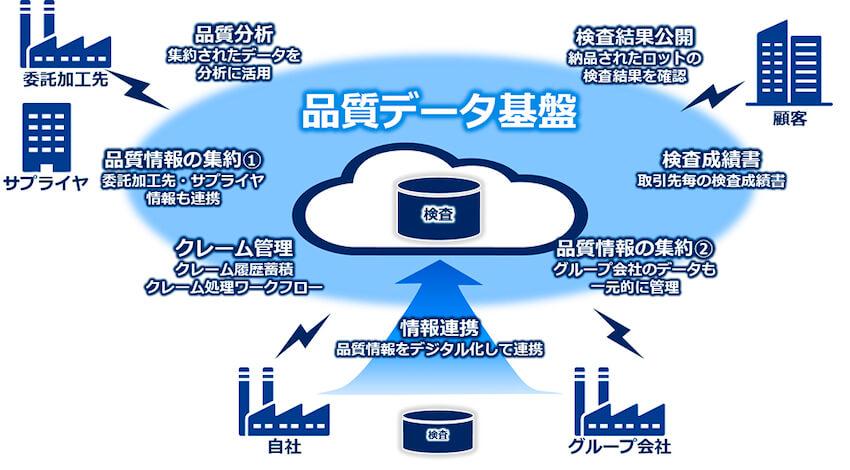 東レとNEC、製品の品質検査情報をサプライチェーンで共有する品質データ基盤を構築