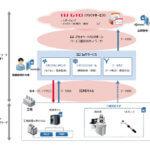 IIJ、トヨタ北海道の生産ラインに設備稼動情報を可視化・分析するためのIoTシステムを構築