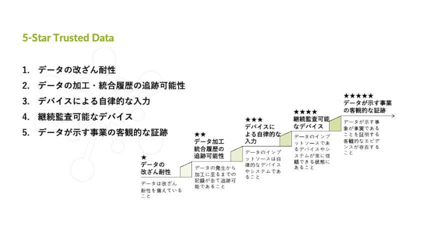 ウフルとLayerX、IoT・ブロックチェーンを活用したデータ流通の実現に向けて協業