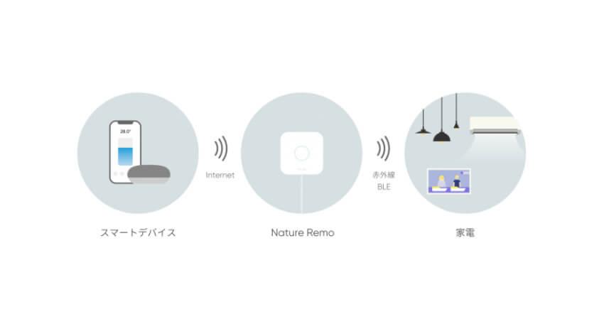 スマートフォン専用アプリから家電を一括操作・管理できる