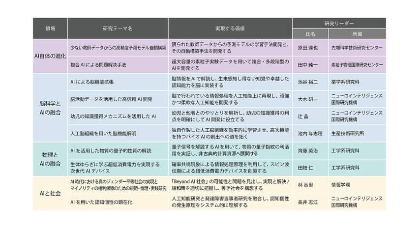 東京大学・ソフトバンク・ヤフー、新学術分野創造の達成に向けて「Beyond AI 研究推進機構」を設立