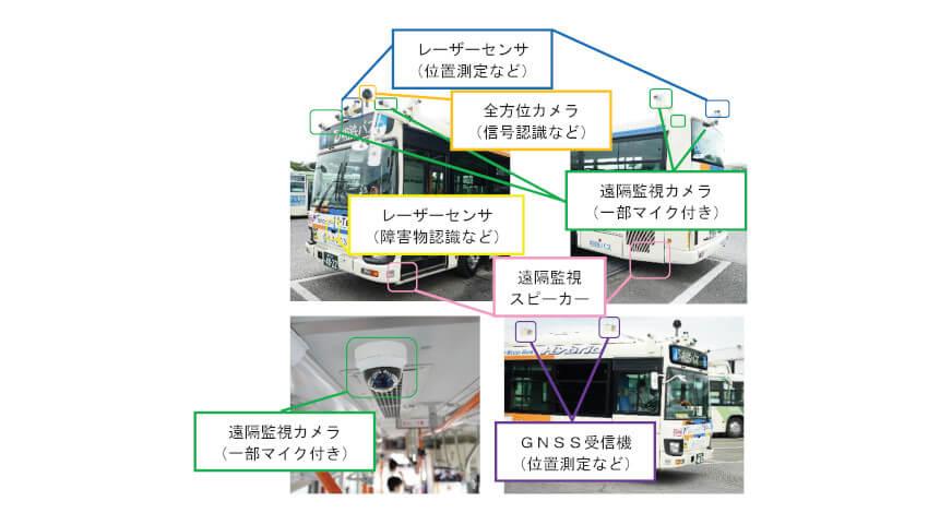 群馬大学・相鉄バス・日本モビリティ、大型バスによる遠隔監視・操作で自動運転の実証実験を実施