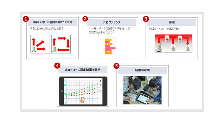 ドコモ、小学生向けプログラミング教材「センサープログラミングPIoT」の提供開始