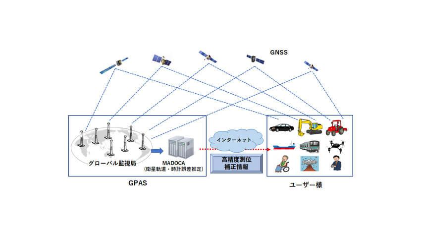 GPAS、測位補強サービスのインターネットによる商用配信を開始