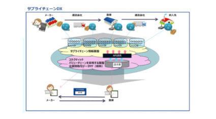 三井物産とNTT Com、ブロックチェーン技術などを活用したサプライチェーンDXの共同実験を開始