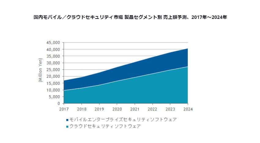 IDC、2019年~2024年の国内モバイルエンタープライズセキュリティ市場の年間平均成長率は8.4%と予測