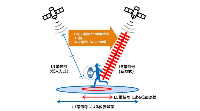 ソニー、デュアルバンド測位で9mWの消費電力を実現するIoT・ウェアラブル機器向けGNSS受信LSIを商品化