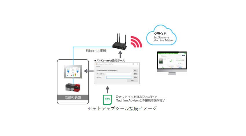 シュナイダーエレクトリックとコネクシオ、ワンストップで製造装置のクラウド接続・遠隔監視を提供するソリューションを開発