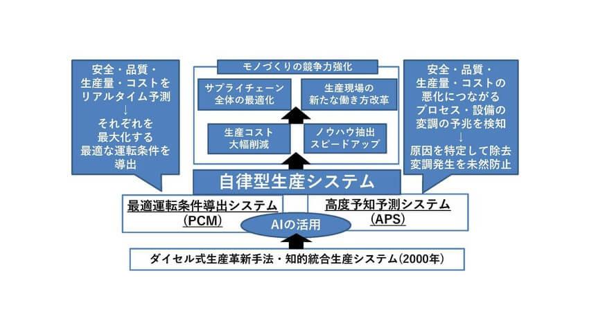 ダイセル、AIを活用した「自律型生産システム」を開発