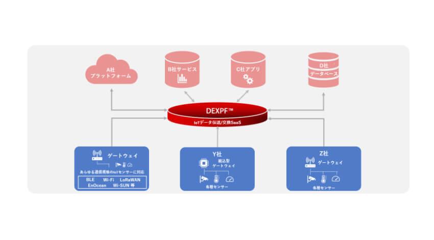 ぷらっとホーム、OpenBlocks IoTシリーズにてIoTデータ流通基盤「DEXPF」の公式サポートを開始
