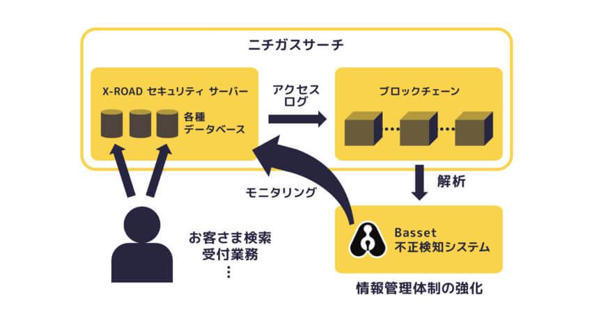 Bassetとニチガス、商用ブロックチェーン向け不正検知システムを開発