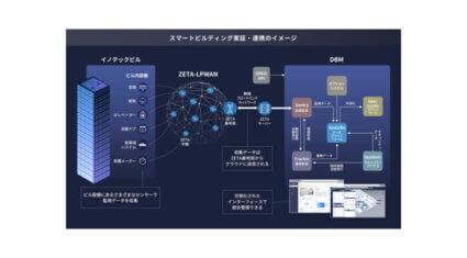 NECネッツエスアイ・GMOクラウド他5社、ビル統合管理システム「DBM」を用いた スマートビルディング実証実験を開始