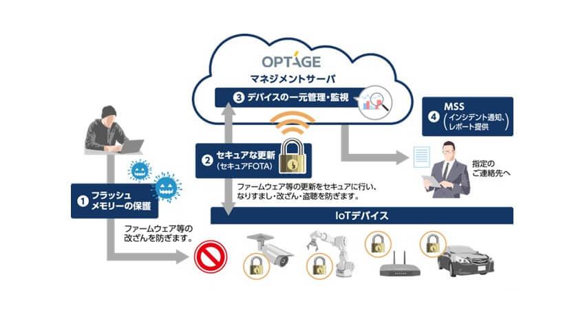 オプテージとNanoLock Security、ファームウェアの不正改ざん防止等のセキュリティサービス提供に向けて提携