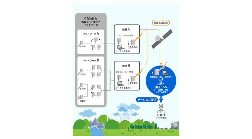 東芝エネルギーシステムズ、「省電力無線IoTソリューション」のデータ収集サービス事業を開始