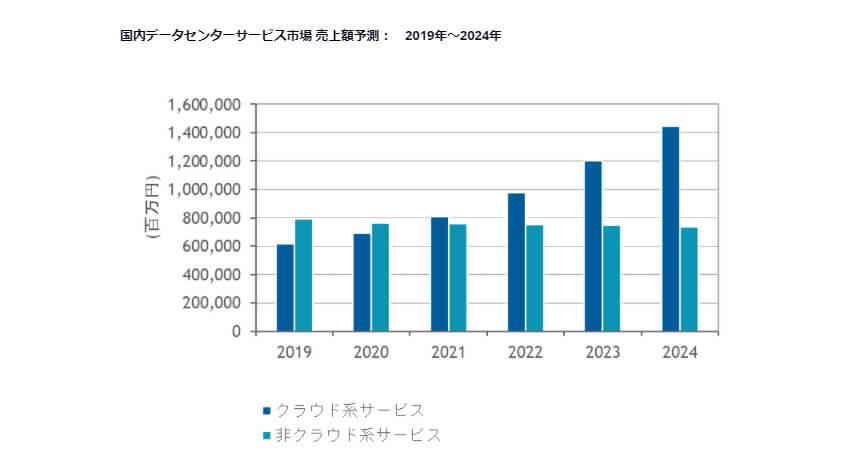 IDC、2019年~2024年の国内データセンターサービス市場の年間平均成長率は9.1%と高い成長率が維持されると予測
