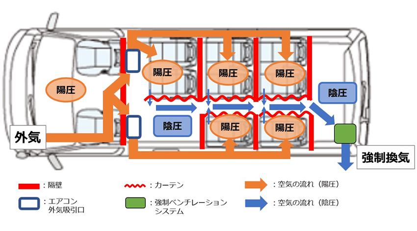 パーソナルベンチレーションキットのイメージ