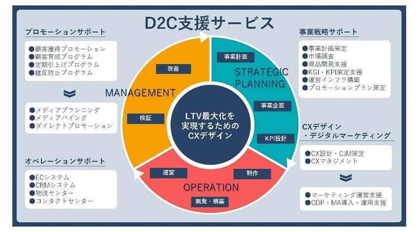 DNP、自社のECサイトから直接生活者に販売するD2Cの支援サービスを開始