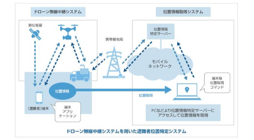 ソフトバンクと双葉電子、ドローン無線中継システムを用いた遭難者などの位置特定の実証実験に成功
