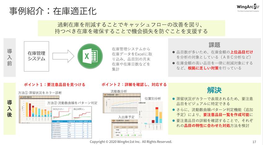 パナソニックの事例では、在庫管理システムのデータを多面的に診断した。