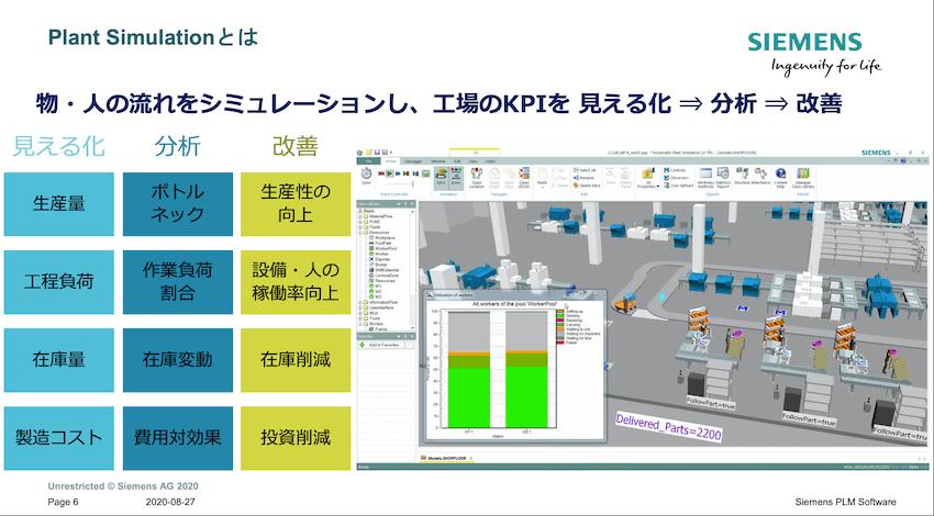 ヒトとモノの動きをシミュレーションし、工場のKPIを見える化、分析、改善を行う。