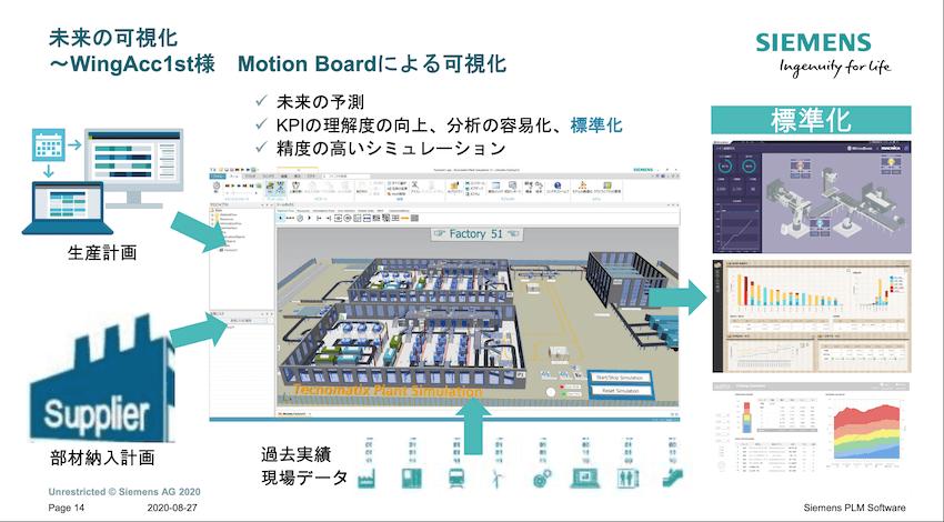 プラントシミュレーションとMotionBoardを組み合わせることで、未来を可視化できる。