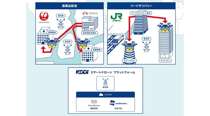 KDDI・JAL・JR東日本など、「東京都におけるドローン物流プラットフォーム社会実装プロジェクト」に参画