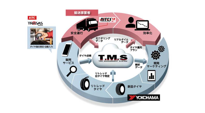 KTCと横浜ゴム、IoTを活用したタイヤマネジメントシステム「T.M.S」にスマートセンシングデバイス「TRASAS for Auto」を採用