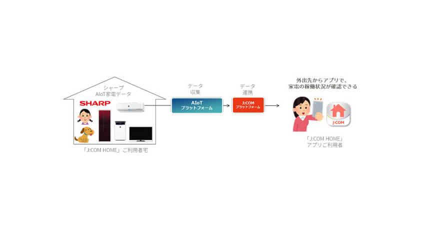 AIoTクラウドとJ:COMが連携、AIoTプラットフォームを活用してAIoT家電の利用データを提供開始