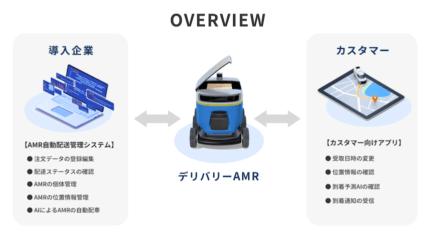 MagicalMove、自動走行ロボットと連携可能な配送管理サービス「Scalle」を提供開始