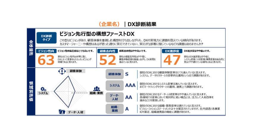 電通、企業のDX課題を抽出し課題解決を支援するサービス「Dentsu Digital Transformation診断」を提供開始