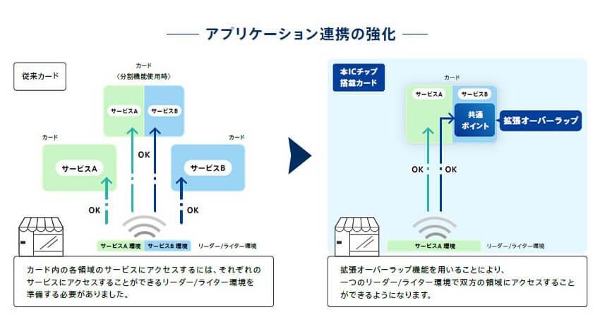 ソニー、非接触ICカード技術「FeliCa」の次世代ICチップを開発