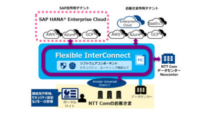 NTT Com、インターコネクトサービス「Flexible InterConnect」とSAPのマネージドクラウドサービス「SAP HANA Enterprise Cloud」が接続開始