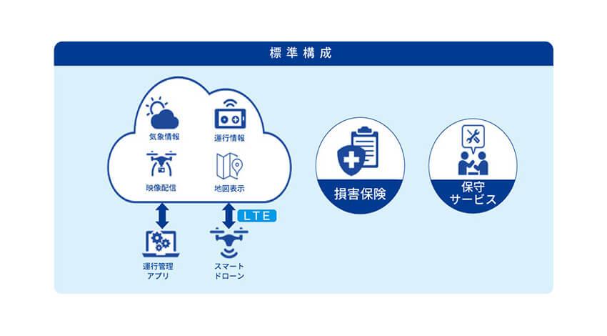 KDDI、モバイル通信によるドローン目視外飛行を利用者自身で運用可能とする「KDDIスマートドローン お客さま運用メニュー」を提供開始