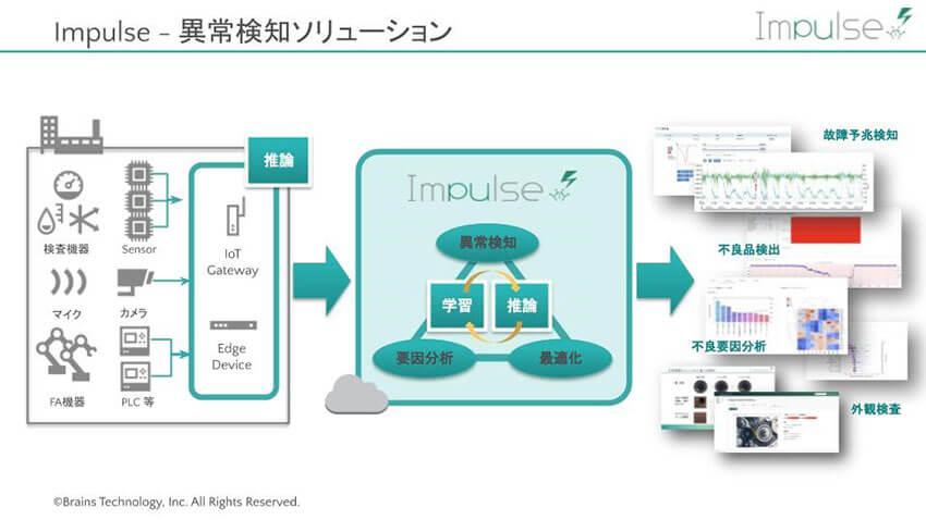 製造業のAIは運用フェーズへ、現場が使いこなせる異常検知ソリューション「Impulse V2」の新機能 ―ブレインズテクノロジー 榎並氏、中澤氏インタビュー