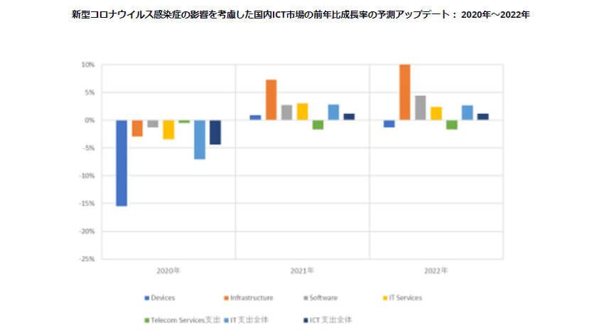 IDC、2020年の国内ICT市場の支出額は前年比4.3%減となるが2021年には1.2%増で回復すると予測