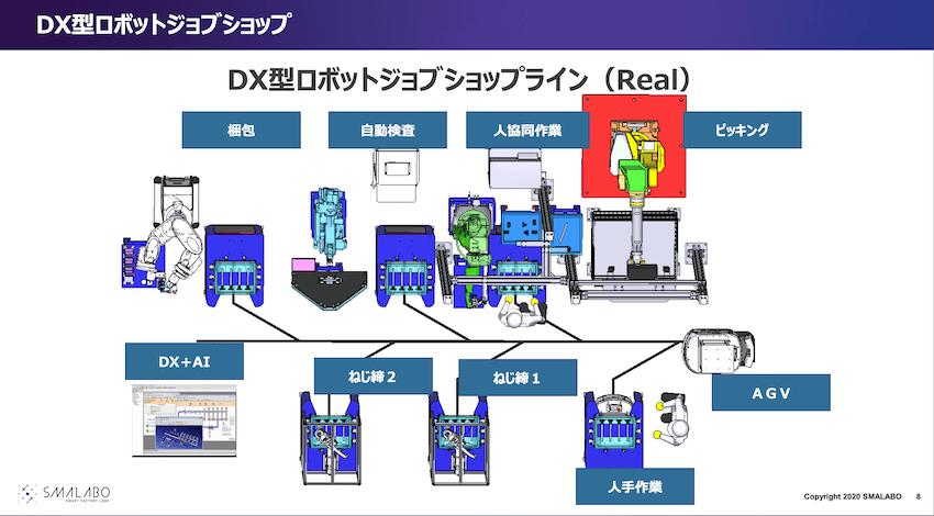 Team Cross FAが提唱するDX型ロボットジョブショップラインの配置イメージ。各工程をAGVが渡り歩きながら生産を行う。