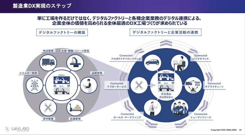 製造業のDXを実現するための展示も用意されている。