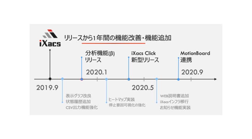 i Smart Technologies、製造ライン遠隔モニタリングサービス「iXacs」の新製品体系を発表